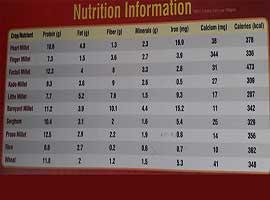 Nutrition Information - Millets